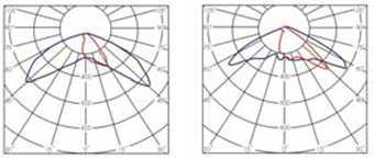 Izbira_svetilne_krivulje